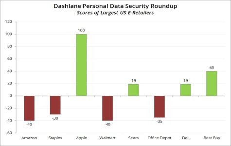 415128-dashlane-q1-2014-study
